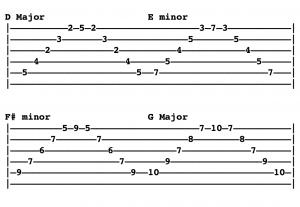 Arpeggios of the Major scale